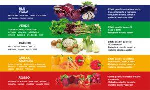 i colori del benessere Andi